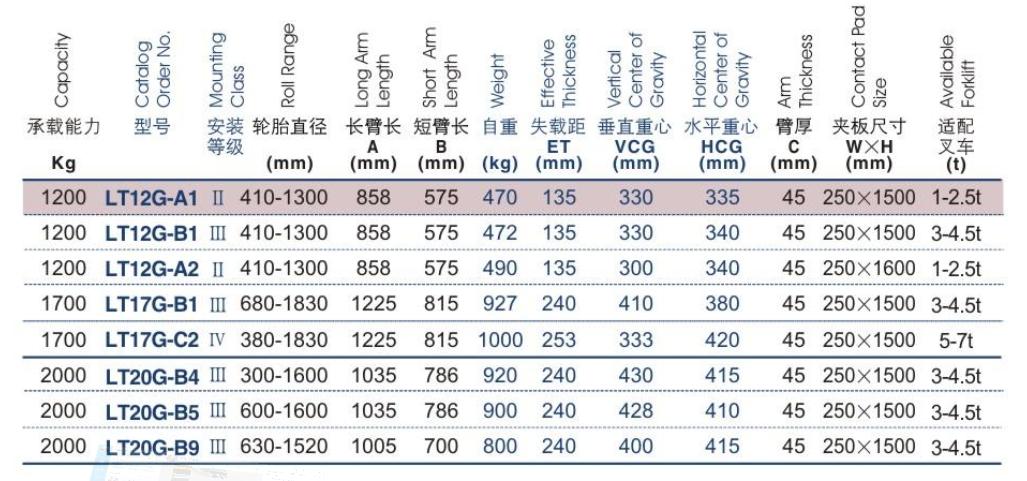 Bảng thông số kĩ thuật bộ kẹp lốp